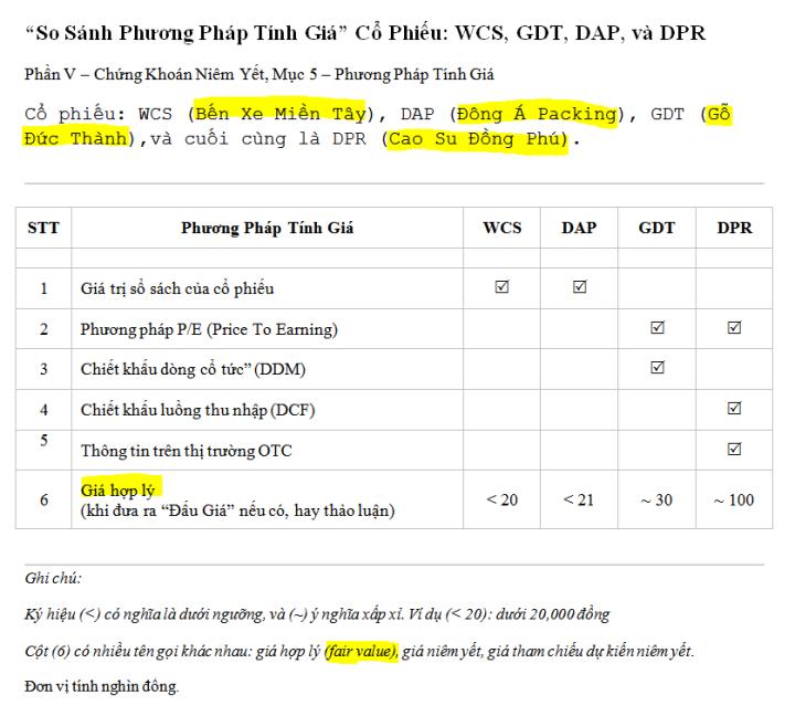 So sanh phuong phap tinh gia_WCS_DAP_GDT_DPR