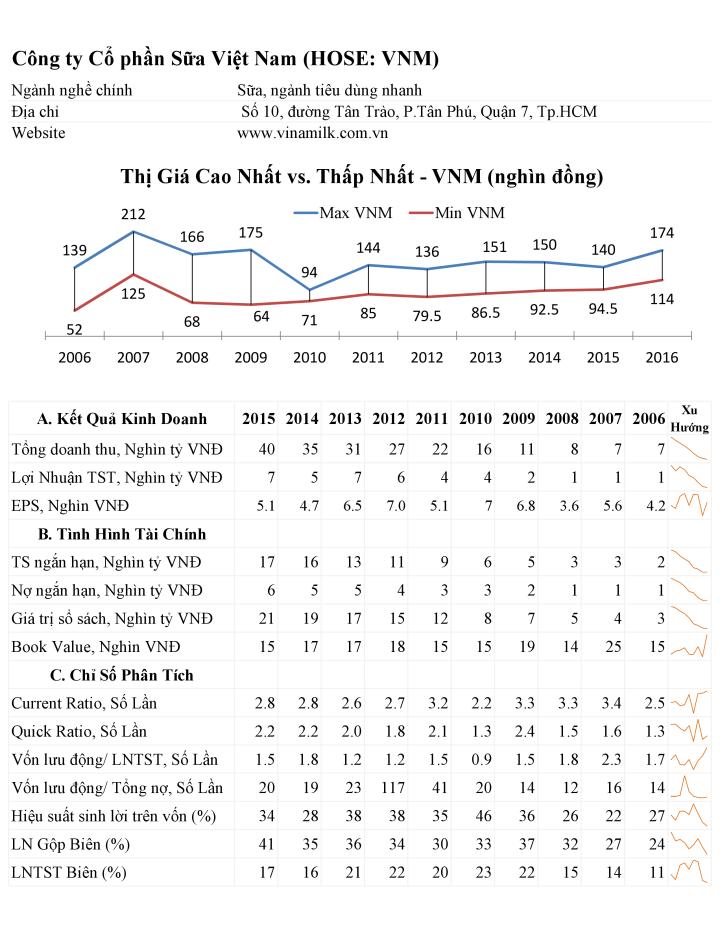 vnm_analysis_2006_2015